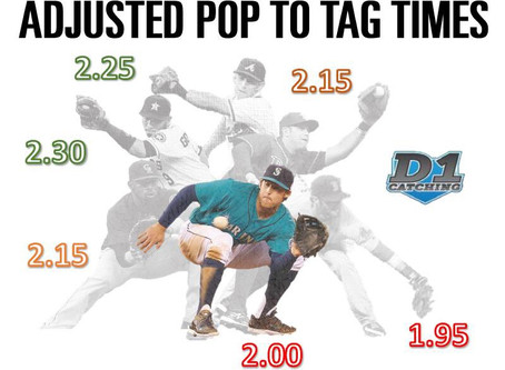 Catchers: 3 Tips for a Better Pop Time