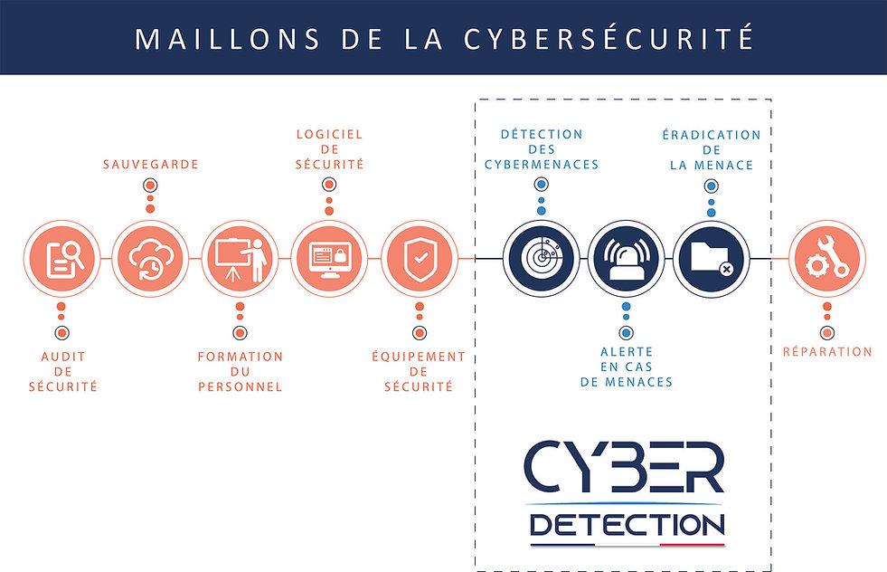 Maillons de la cybersécurité (bd).jpg