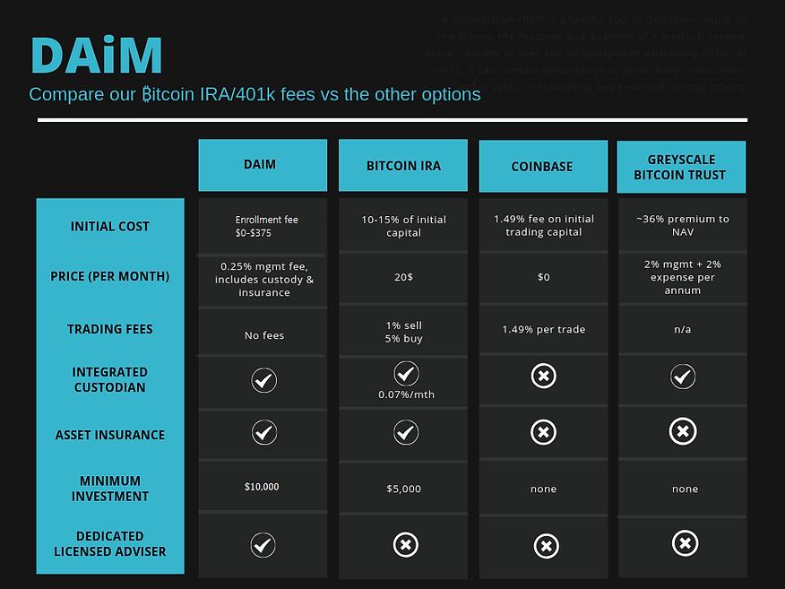 Compare bitcoin platform fees