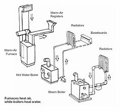 difference heating system drawing_furnace_water boiler _steam.jpg