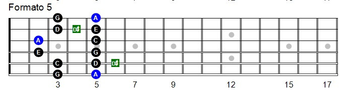 Escala pentatonica blues na guitarra