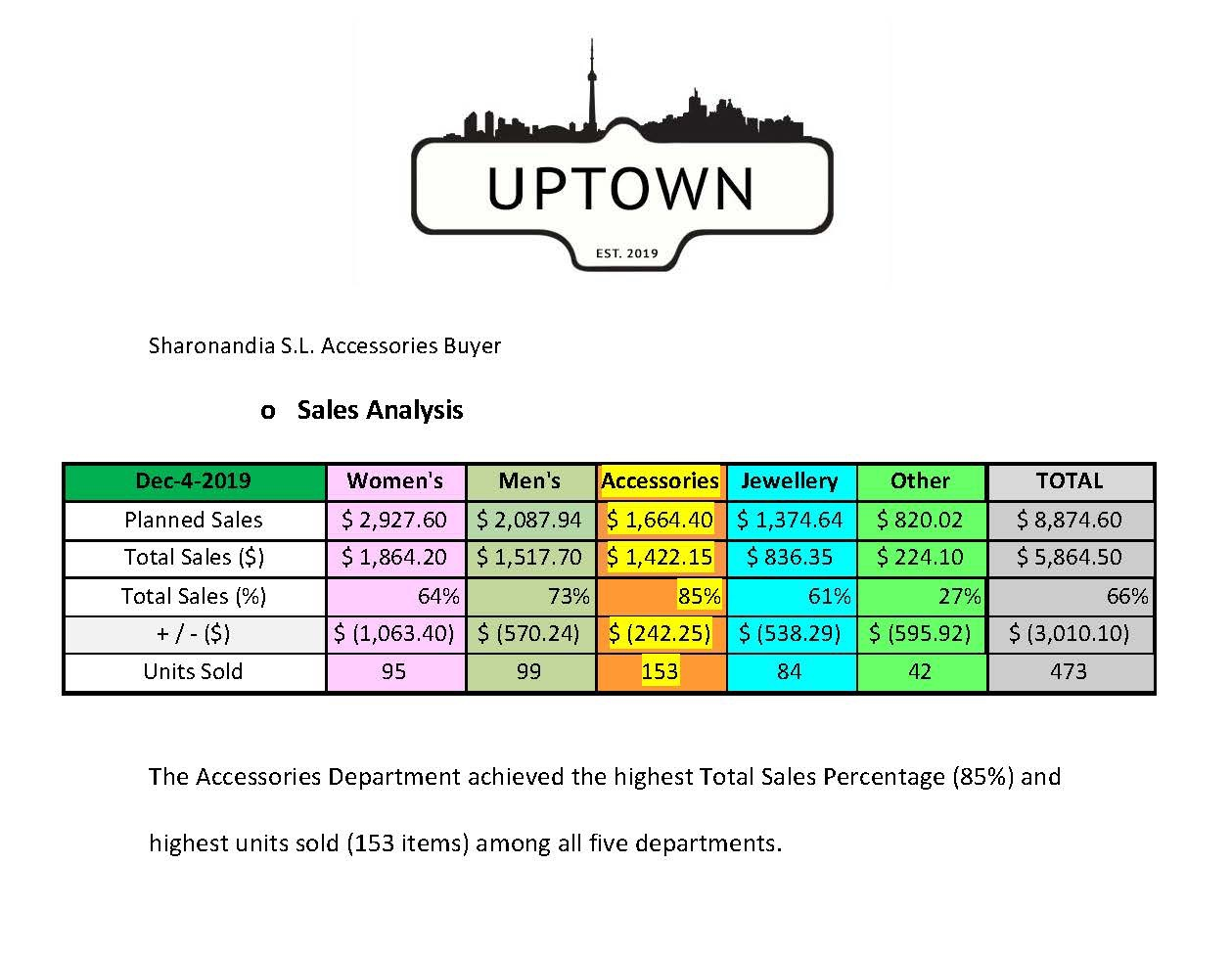 uptown sales buyer analysis data end of 2019