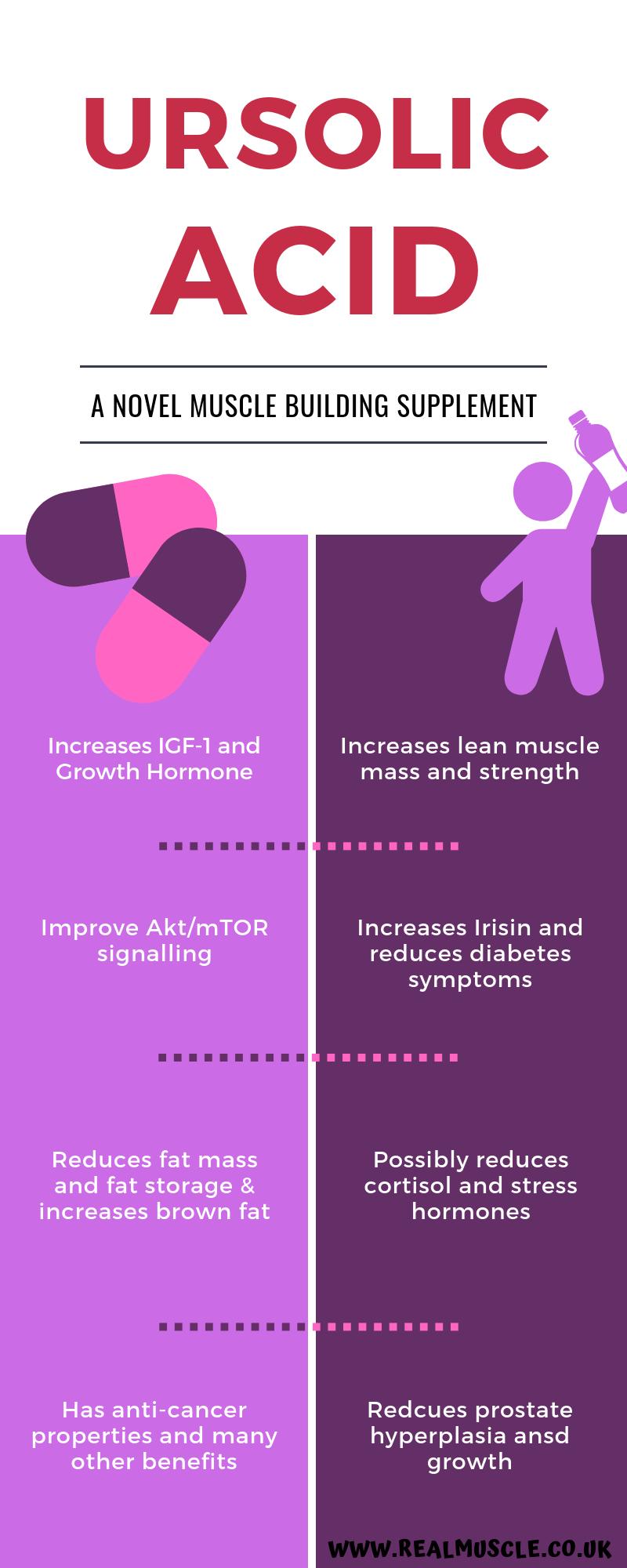 Ursolic Acid Infographic