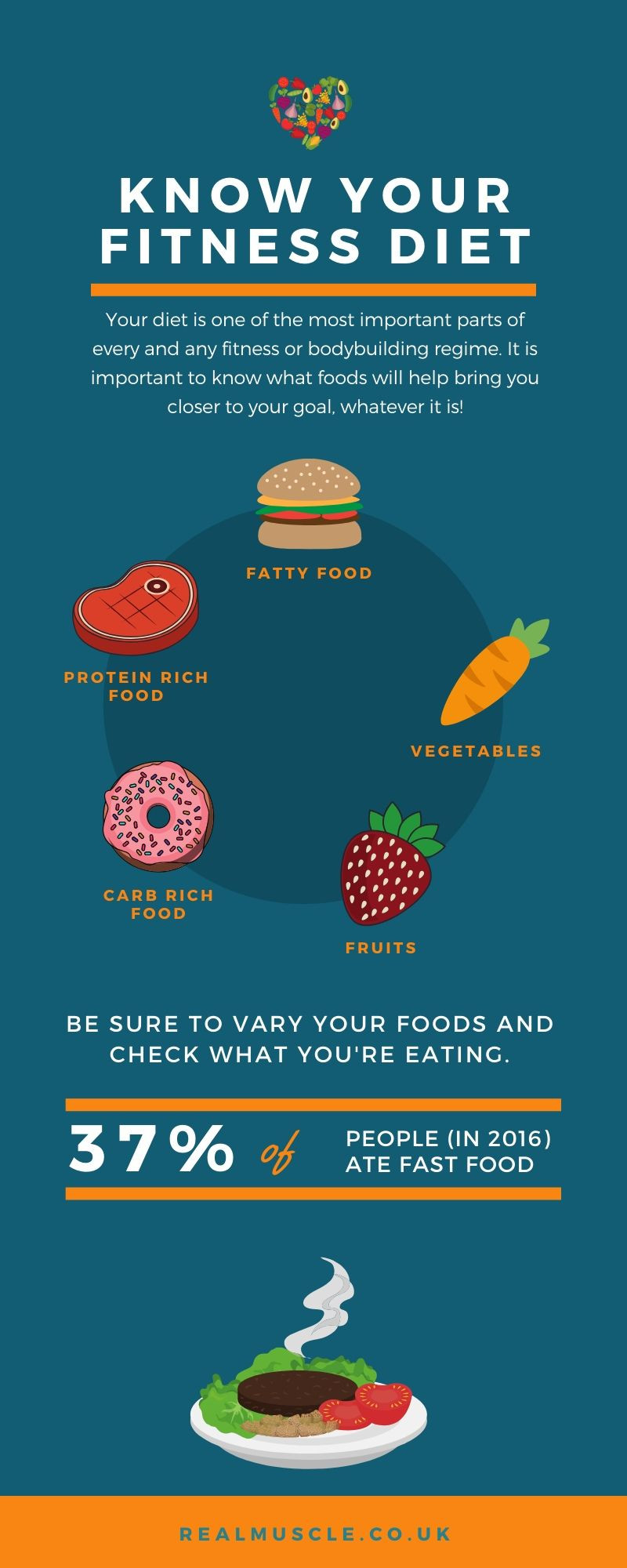 know your diet infographic