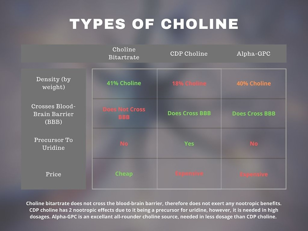 types of choline comparison