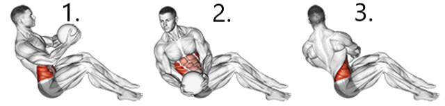 russian medicine ball twist muscles worked diagram