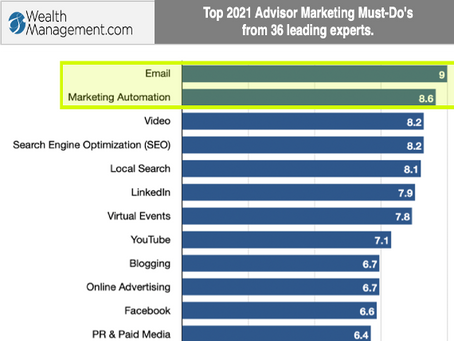 3 Reasons Experts Voted Email #1 Advisor Growth Tool for 2021