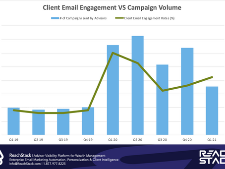 Report: New Data Proves Clients Want More Communication From Advisors