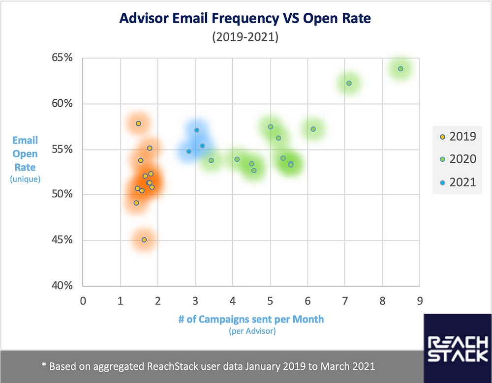New user data from ReachStack shows Advisors who send more emails get increase in Client engagement