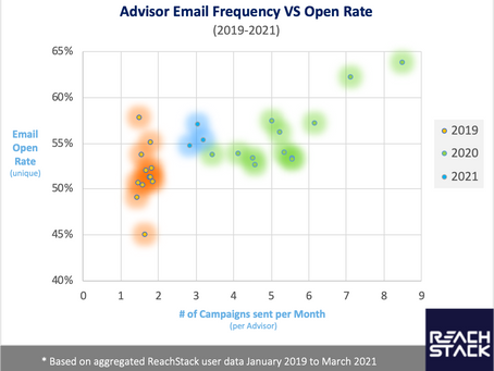 Advisors Who Send More Emails To Clients Get More Engagement.