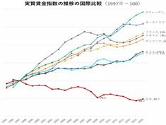 全国民の賃金を上げるほどのサービスをつくる大企業が日本から生まれなくしてる3つの勘違い
