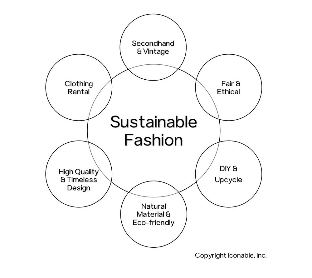 Seven forms of sustainable fashion - chart