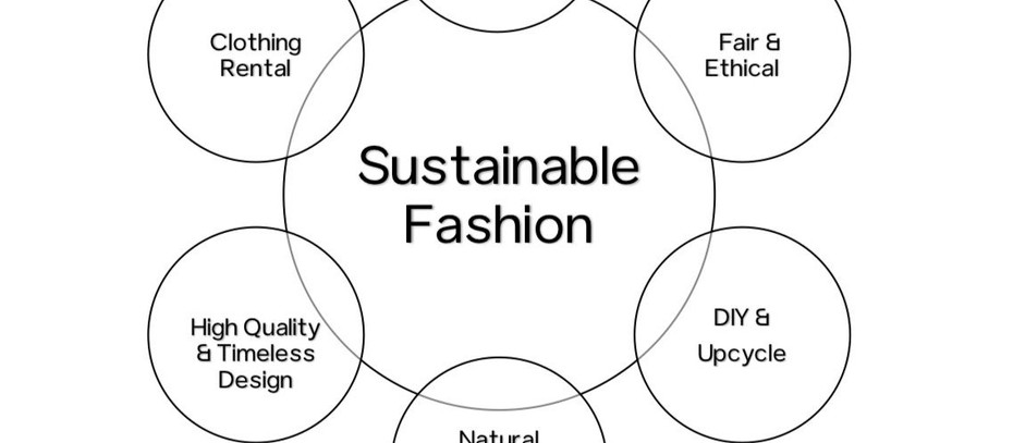 The Seven Forms of Sustainable Fashion