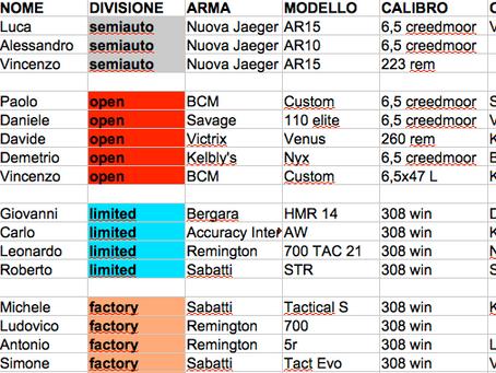 Classifica con Marchi (armi e ottiche) Gara 1 Girone Centro