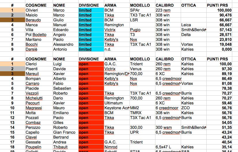 Classifica Gara 4 - Girone Nord - Coazze 31-7-2021