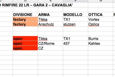 Classifica GARA 2 Girone Nord Rimfire 22 LR - 22/05/2021
