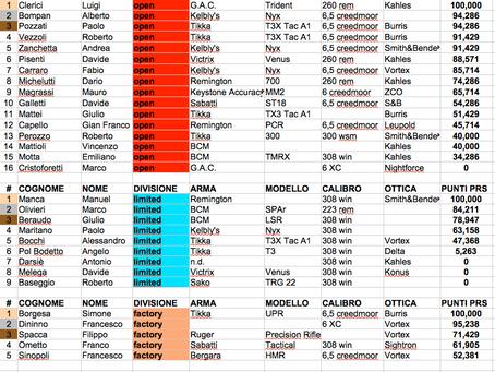 Classifica GARA 1 Girone Nord - Cavaglià - 09/05(2021