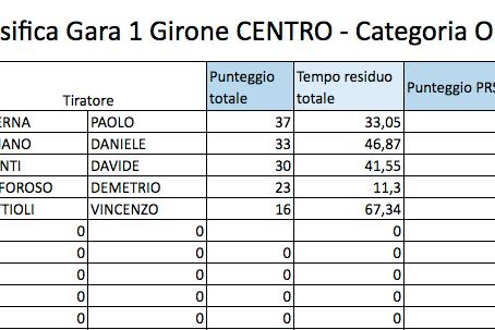 1° Campionato Italiano PRS Italia          Classifica Gara 1 Girone Centro