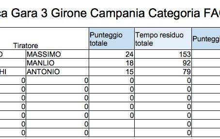 Classifica Gara 3 Girone Sud