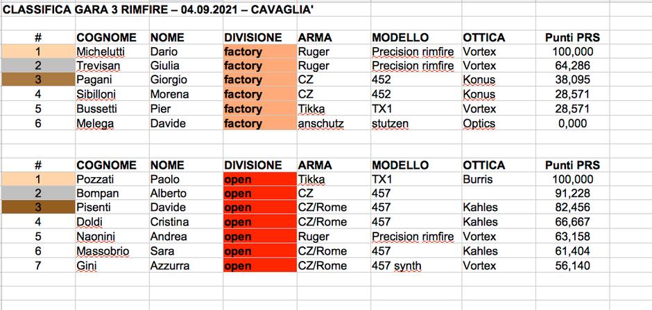 Classifiche di Gara 3, Gara 4 e Gara di Qualificazione Rimfire 22 LR