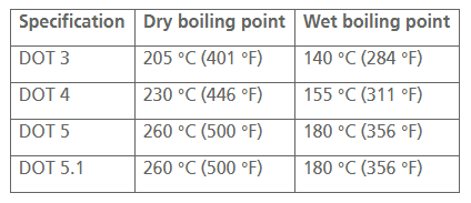 Brake Fluid Chart.png