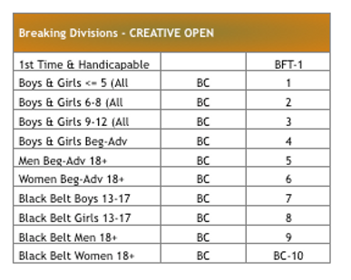 Creative OPen breaking divisions.png
