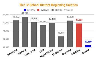 Tier IV School District Beginning Salari