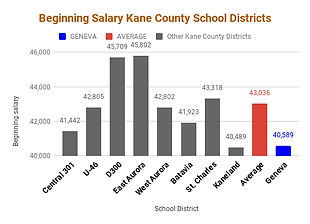 Beginning Salary Kane County School Dist
