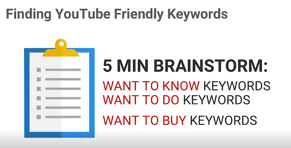 Finding keywords for youtube ad