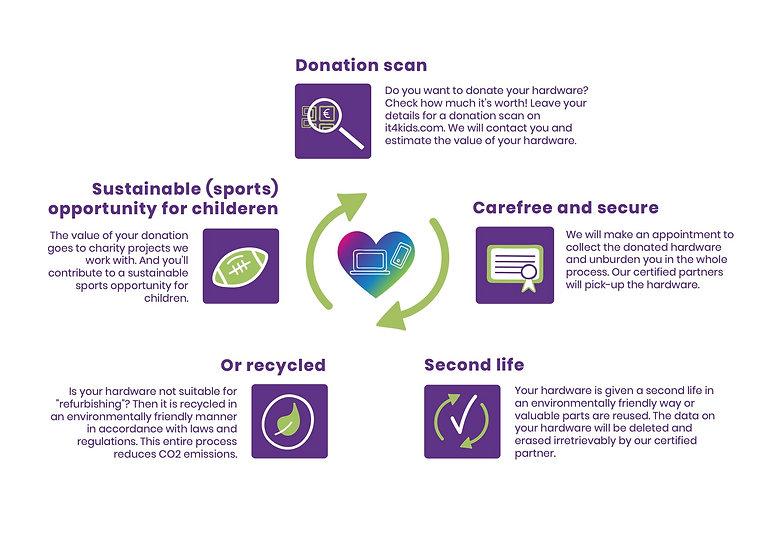 Infographic IT4kids - Engelse versie.jpg