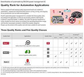 Quality Class for Automotive