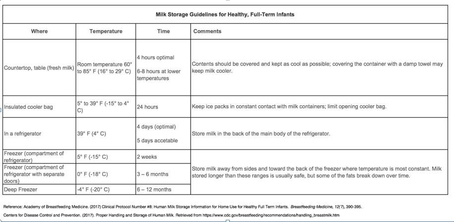 Milk-storage-guidelines.png