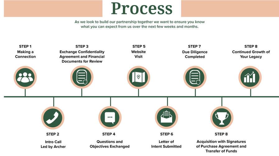 Archer Growth Partners Timeline