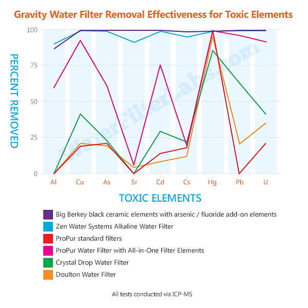 Toxic Elements Remocal Chart.jpg