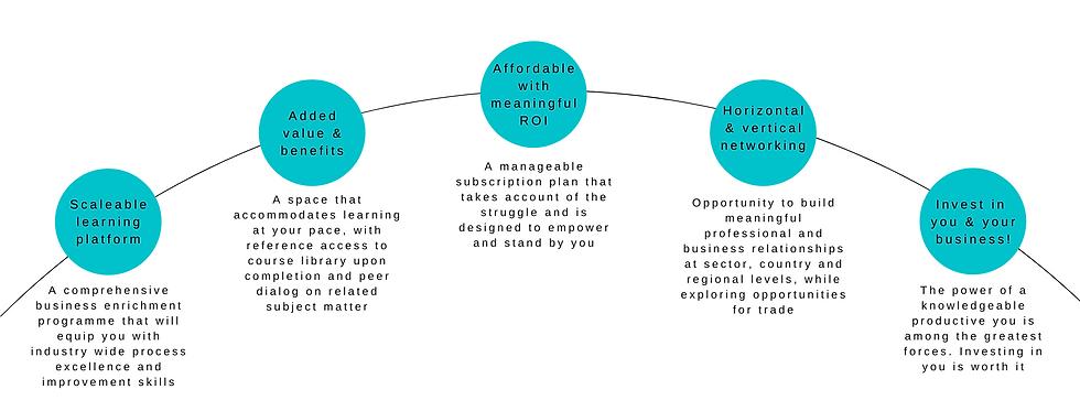 Premium Membership - Business Enrichment