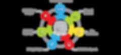 On Page SEO +SEO +Web Development +AdSearch Marketing