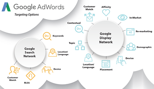 Audience Targeting +Google AdWords +Targeting Options +GoogleSearchNetwork +AdSearch Marketing