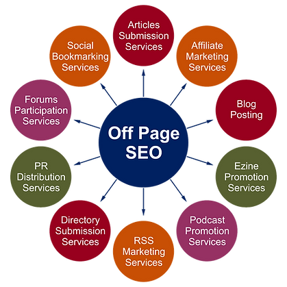 Off-Site SEO +Search Engine Optimization +AdSearch Marketing +National SEO Services