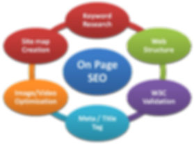 On Page SEO +Search Engine Optimization +AdSearch Marketing +Local SEO Services