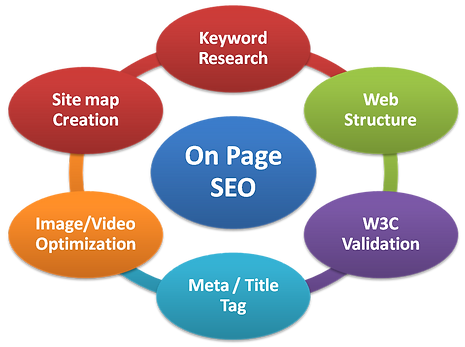 On Page SEO +Search Engine Optimization +AdSearch Marketing +National SEO Services