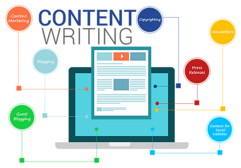 Content Writing +Search Engine Optimization +AdSearch Marketing +National SEO Services