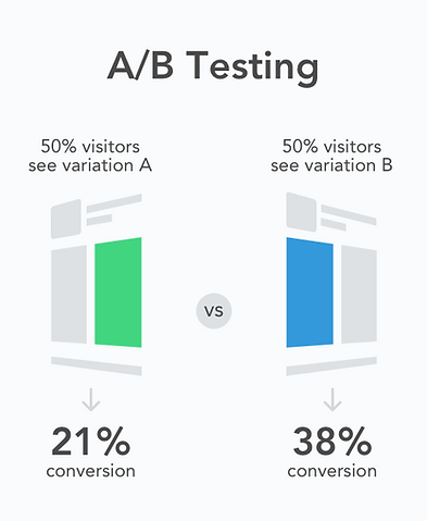 AB Testing +Testing Ads +Split Testing +AdSearch +Marketing