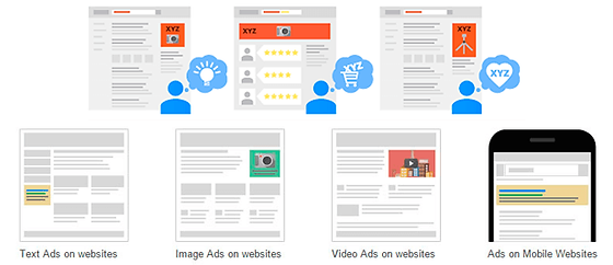 Google Display Network +Display Network +Image Ad +Video Ads +Text Ads