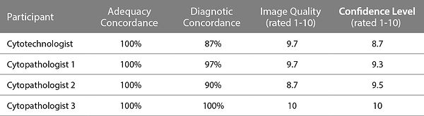 Adequacy Concordance, Diagnstic Concordance of Cytotechnologist