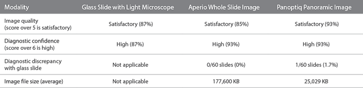 Comparison of glass slide wfor reading pahology slides with light microscope, aperio whole slide image, and panoptiq panoramic image