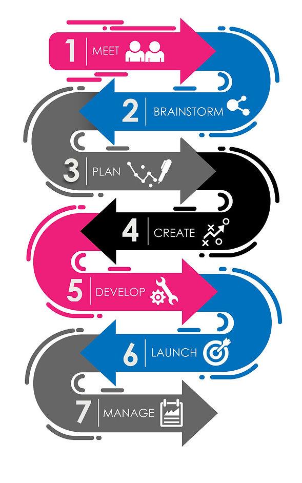 CM Creative Minds Process Map