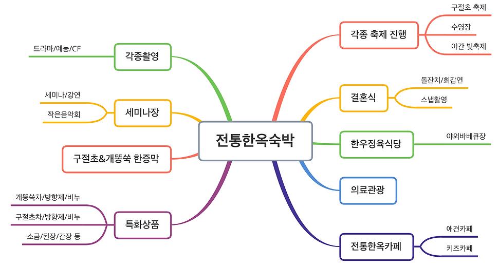 예상운영 및 수익구조_수정.png