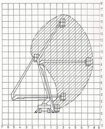 Pracovní graf MP 16 ArborCARE