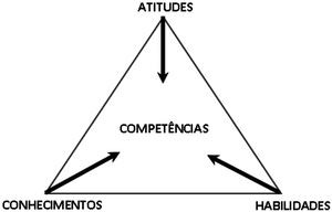 A Triplice: atitudes,  habilidades, conhecimentos