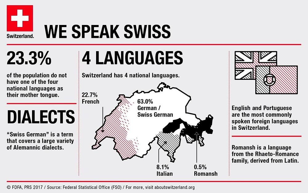 Language facts in Switzerland. Swissness.